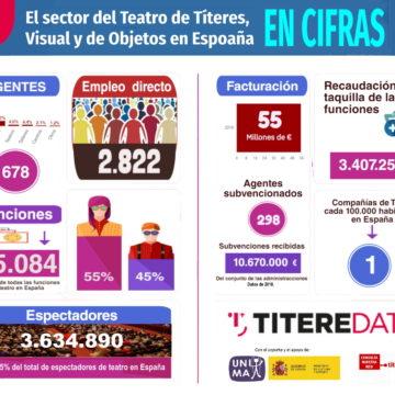 TITEREDATA Estudio del Sector del Teatro de Títeres
